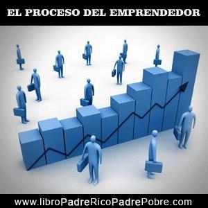 El proceso evolutivo del emprendedor.