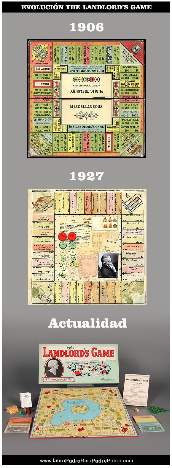Evolución del juego de mesa The Landlor's game - De Elizabeth Magie Phillips
