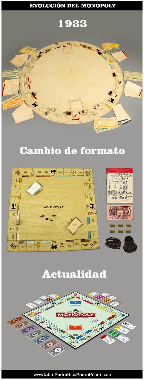 Evolución del juego de mesa Monopoly - De Charles Darrow